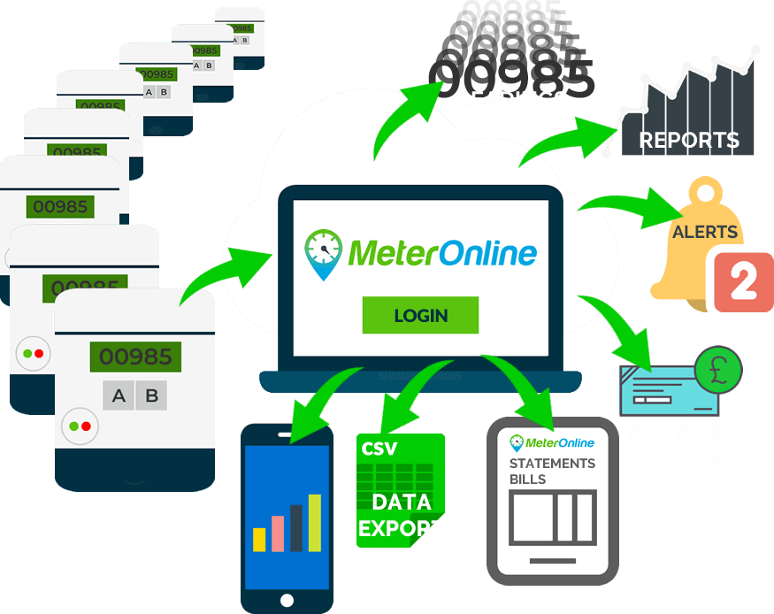 Register for MeterOnline